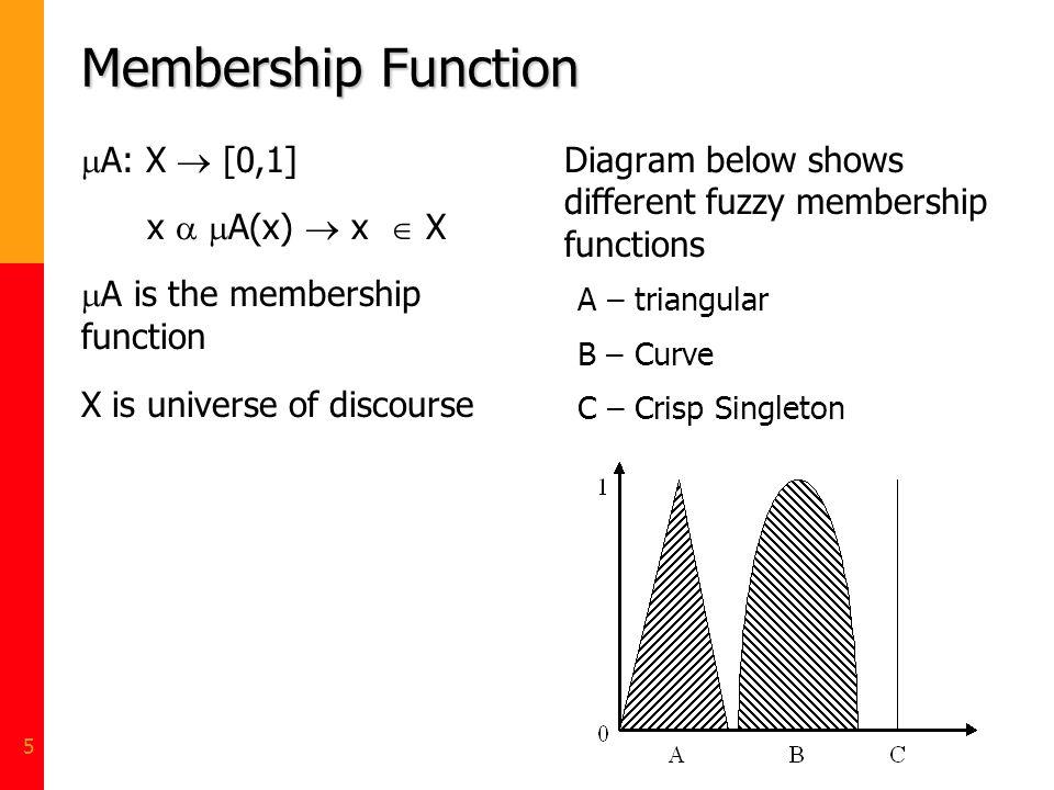Membership Function A: X  [0,1] x  A(x)  x  X